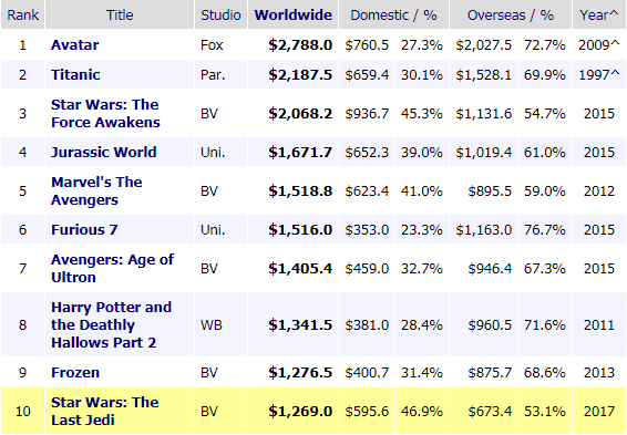 All time highest grossing films - Box Office Mojo