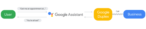 Google Duplex system