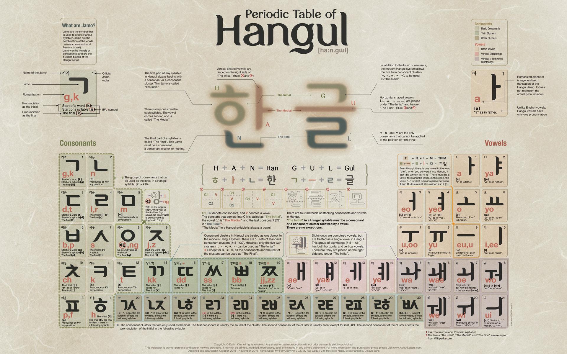 Periodic Table Of Hangul