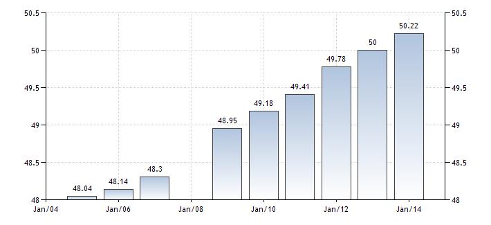 عدد سكان كوريا الجنوبية
