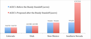 Bundy Graph