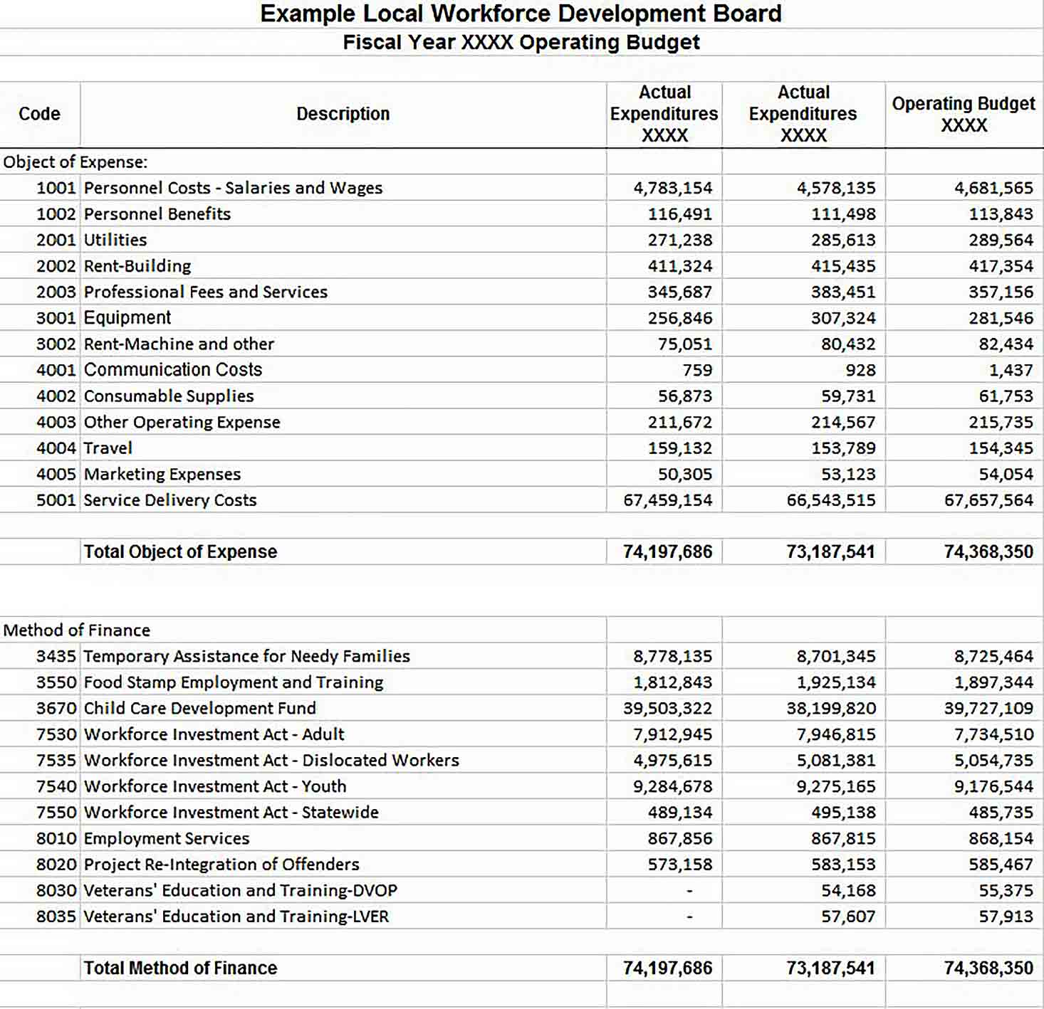 Operating Budget Sample Template