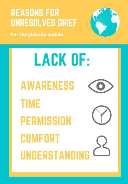 Infographic, Unresolved grief, lack of: awareness, time, comfort, permission, understanding, adapted from hird Culture Kids: Growing Up Among Worlds