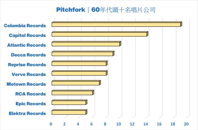 唱片公司,Pitchfork 音樂網站 60年代最佳歌曲排行榜