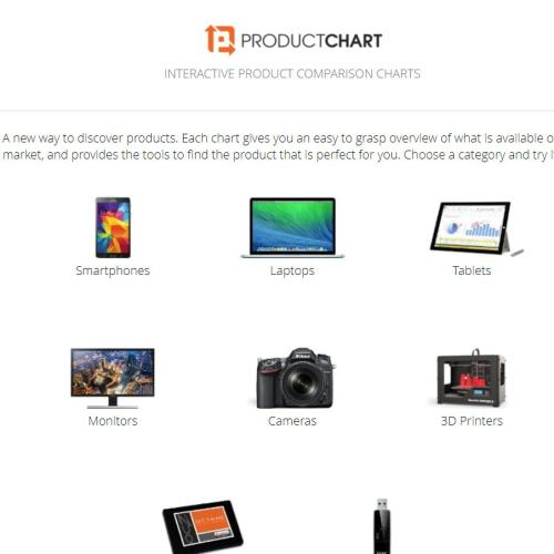 Product Chart 網站 電子產品輕鬆格價,性價比一目瞭然