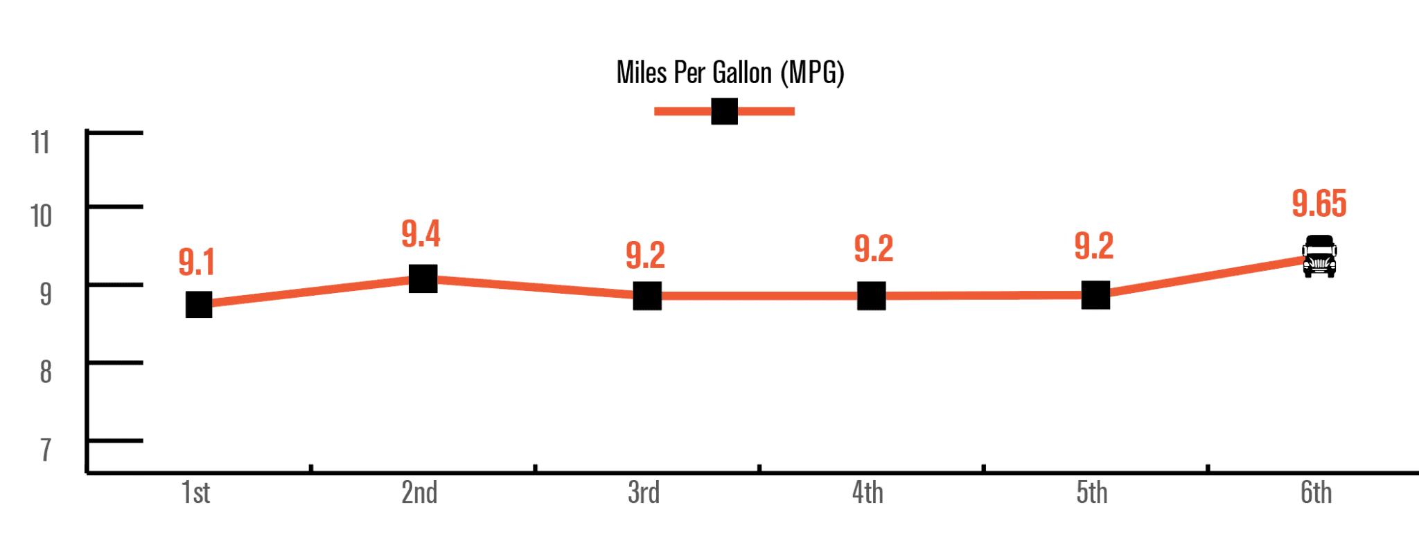 Nextgen C10 Race To 10 Mpg 6th Run Mpg Stats Fuel