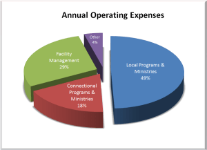 Annual Operating Expenses Piechart