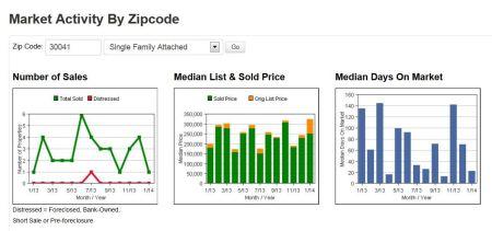 Zip Code Cumming 30041 Townhomes, Condos Graph