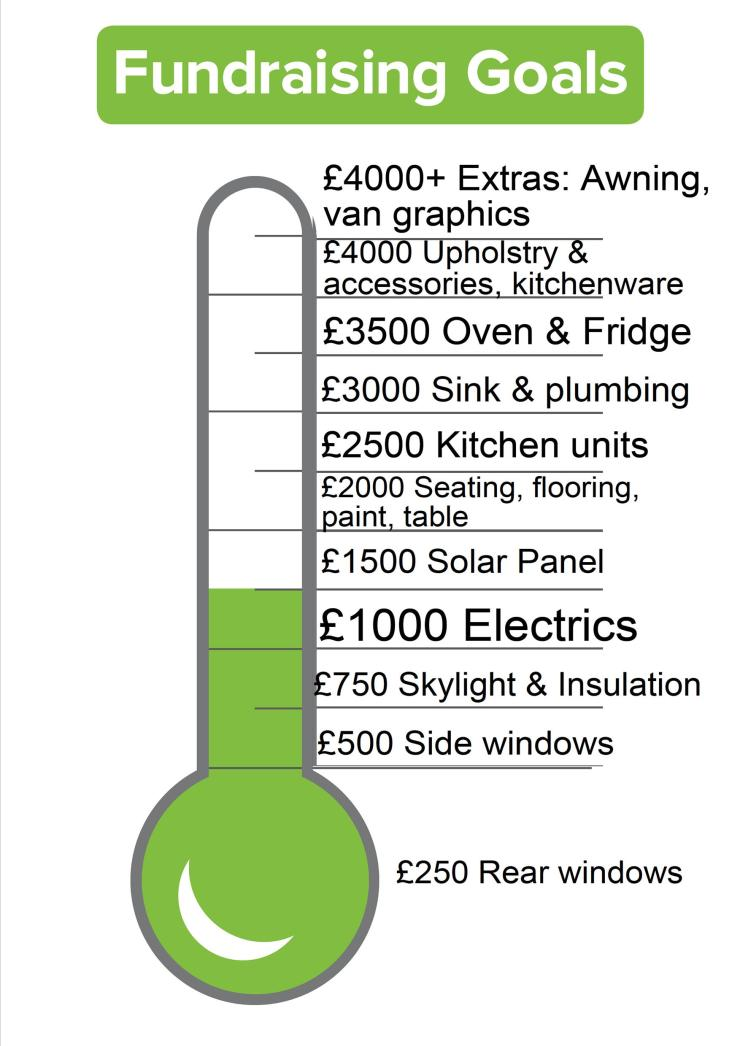 van fundraising thermometer 15th feb 19