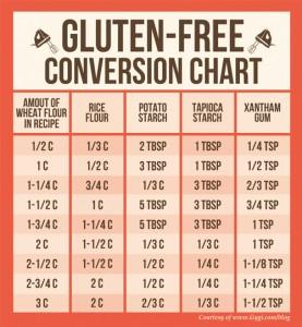 Gluten Free Baking Conversion Tips
