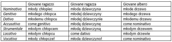 impariamo-il-polacco-aggettivi