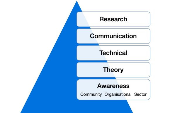 Curatorial competencies illustration. A blue triangle with boxes stacked above each other on the right hand side. The boxes have words in them. From top to bottom: Research, Communication, Technical, Theory, Awareness