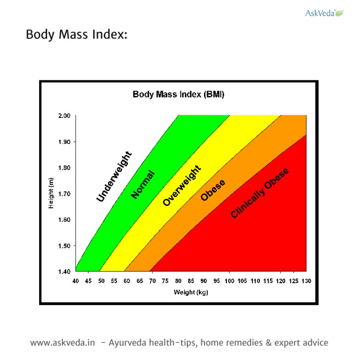 Calculate your BMI—you should aim for a BMI of less than 25.