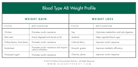 weight-profile-chart-ab