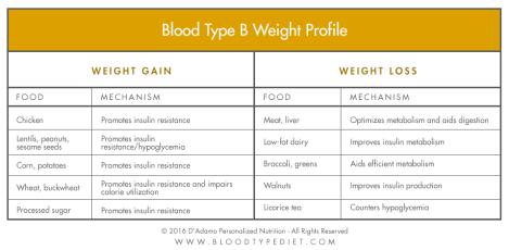 weight-profile-chart-b
