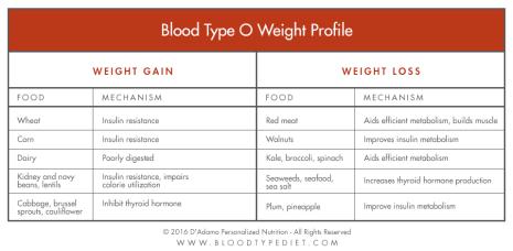 weight-profile-chart-o