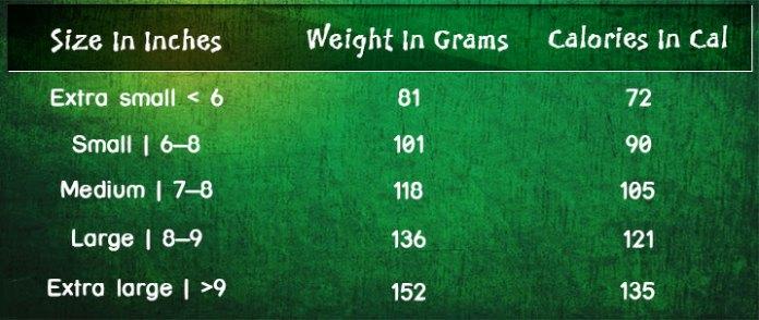 Calories in a banana ranges between 72 and 135 Cal.