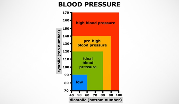 High blood pressure affects more than 65 million American adults.