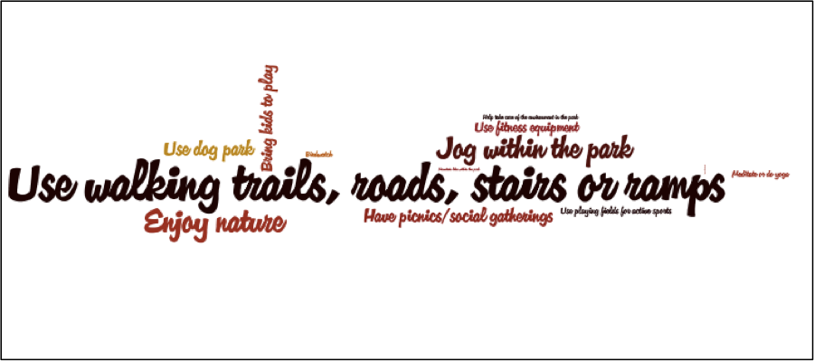 Word cloud to visualize the activities most performed by Parklands users