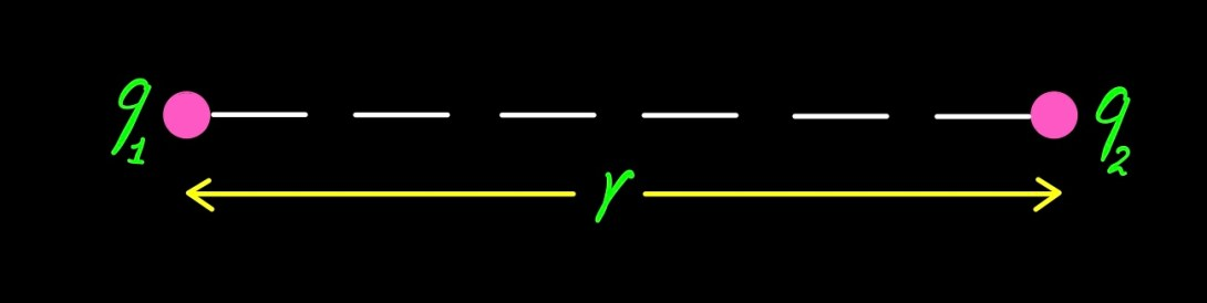 Coulomb's Law - 1 - Curio Physics