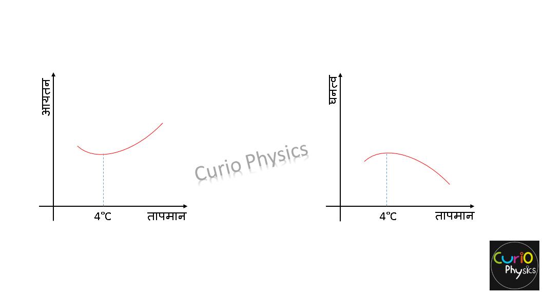 द्रवों में तापीय प्रसार - Graph - Curio Physics