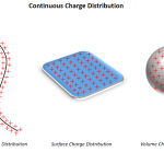Intensity due to Continuous - Curio Physics