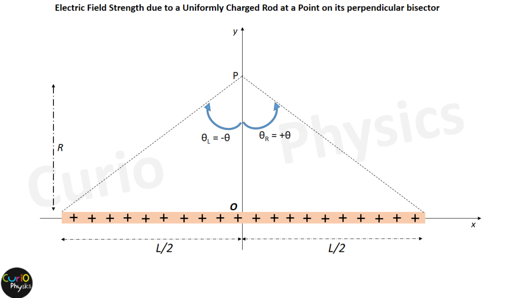 Electric Field Strength when the point P lies on the perpendicular bisector of the rod - Curio Physics