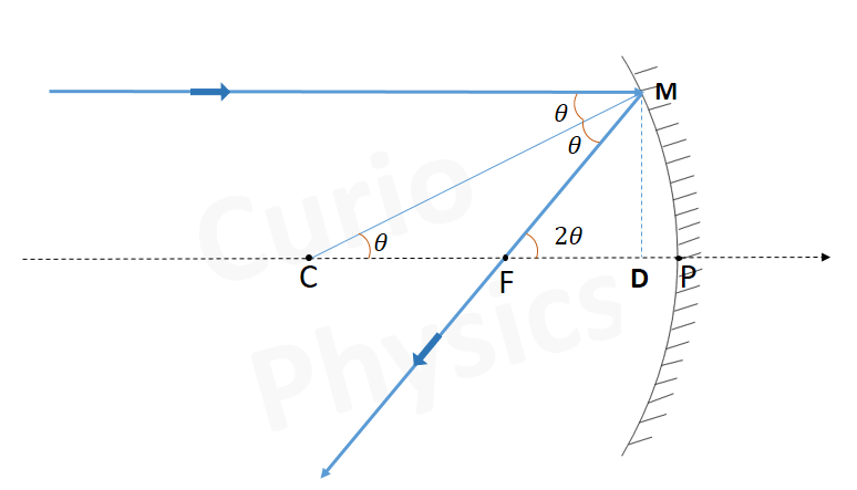 Relation between focal length and radius of curvature