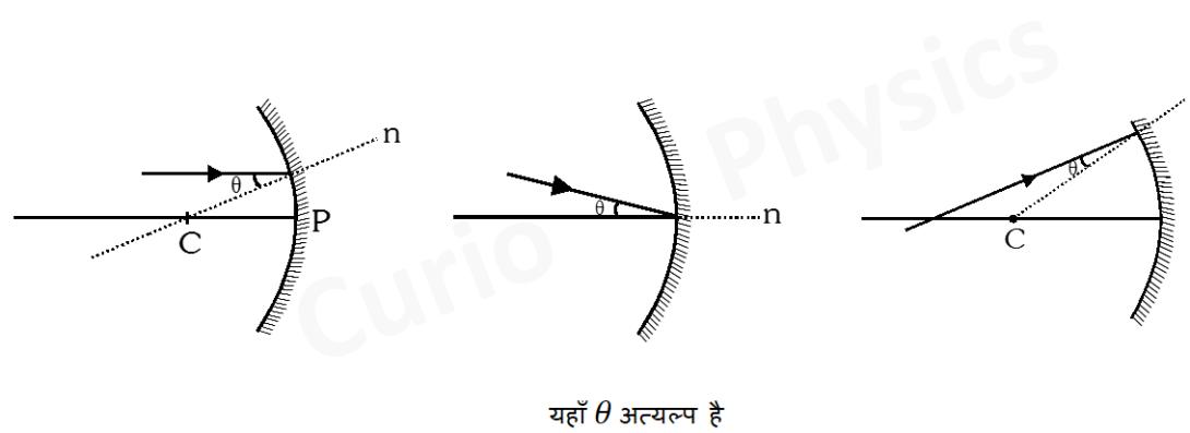 किरण प्रकाशिकी - Curio Physics