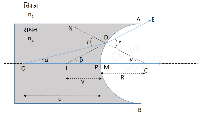 Refraction at spherical surface in hindi