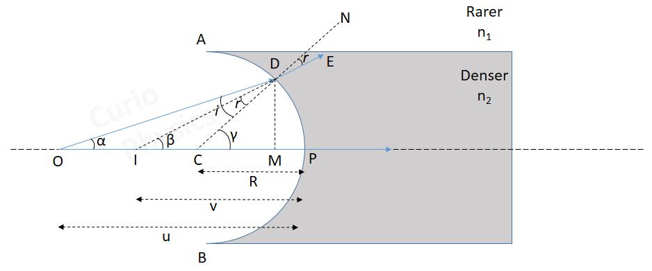 Spherical Refracting Surface