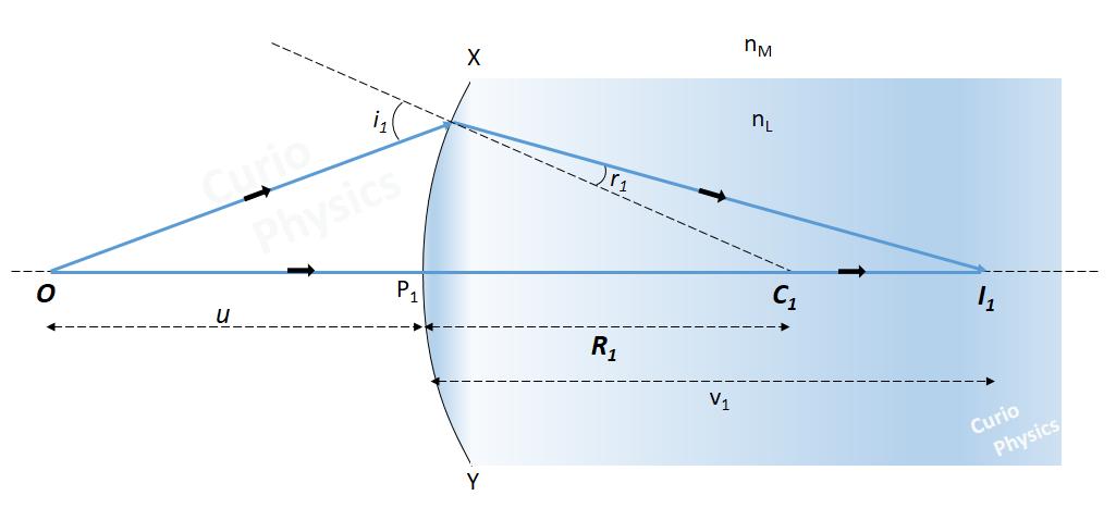 Lens makers formula
