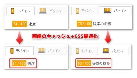 CSS最適化と画像のキャッシュ機能でスマホサイト表示速度アップ!