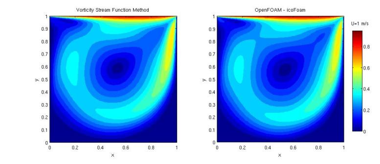 Cavity Problem Solved with StreamFunction Method