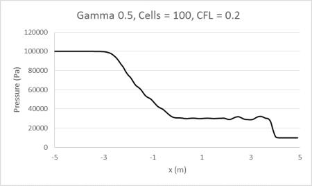 Gamma0.5_100_0.2