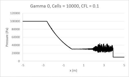 Gamma0_10000_0.1