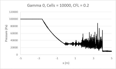 Gamma0_10000_0.2