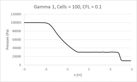 Gamma1_100_0.1