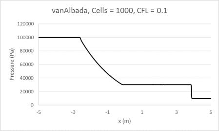 vanAlbada1000_0.1