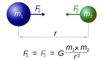 Gravitational Force Equation