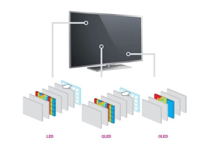 LCD, QLED and OLED TV panel layers