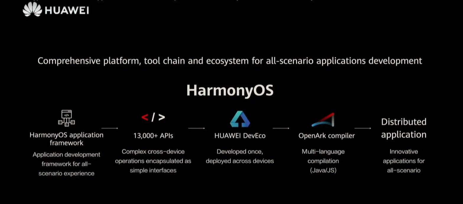 Huawei Harmony OS smartphones.