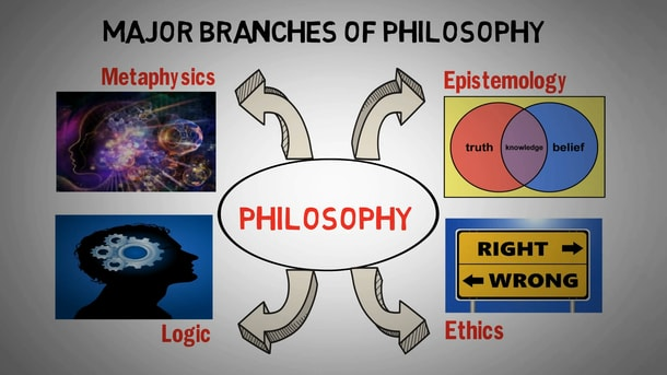 Philosophy is divided into four main branches metaphysics, epistemology, logic, and ethics.