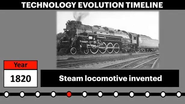 Technology Evolution Timeline - The Industrial Revolution.