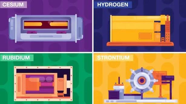 Types of atomic clocks: CESIUM, HYDROGEN, RUBIDIUM AND STRONTIUM.