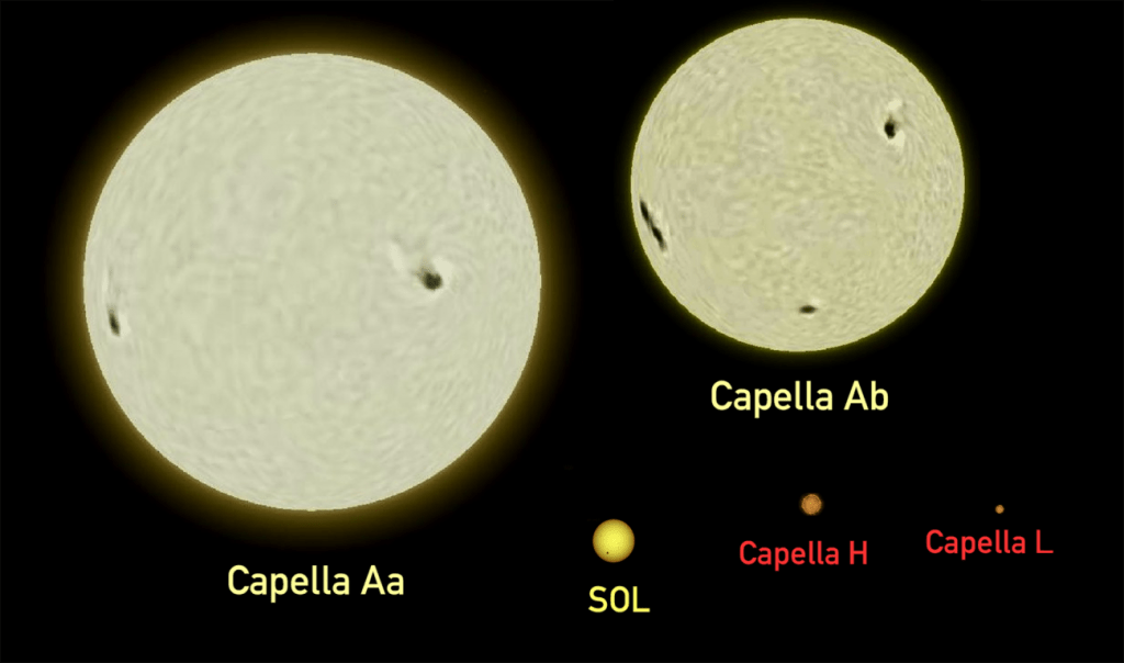 Capella components compared with the Sun. Image Credit: Wikimedia Commons.