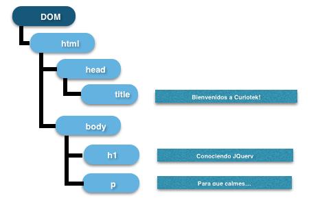 Figura 2. Estructura DOM