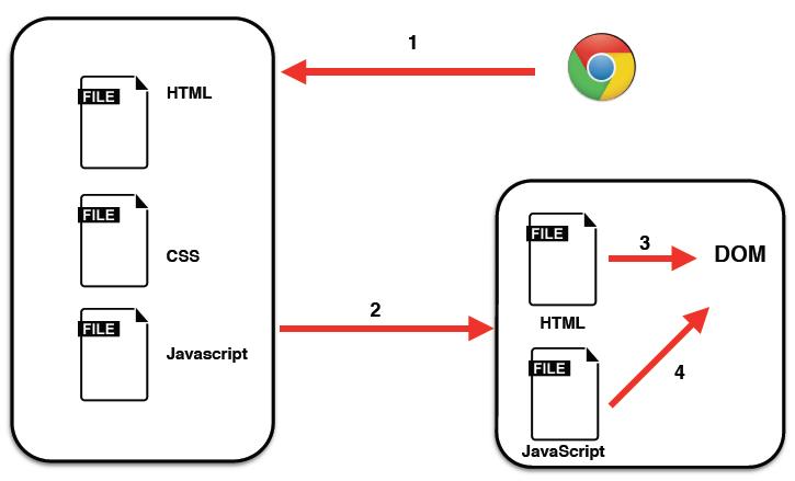 Figura 1. Petición a un servidor web