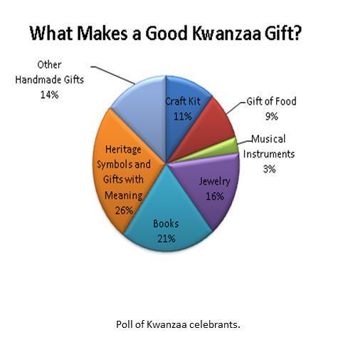 kwanzaa chart1
