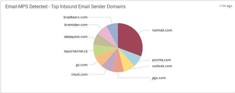 FireEye - Email-MPS Detected - Top Inbound Email Sender Domains